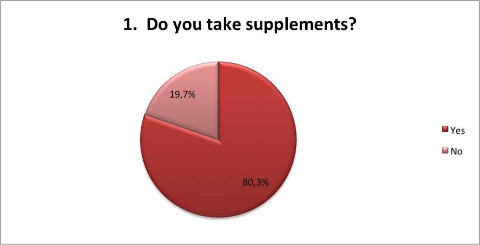 Do you take supplements health renewal survey