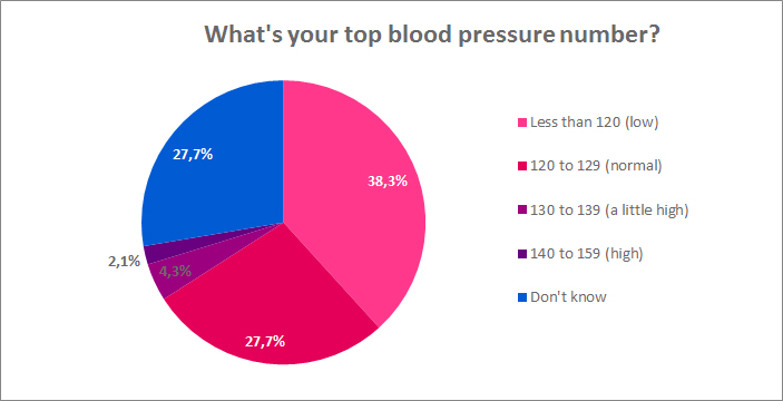 whats your top blood pressure number