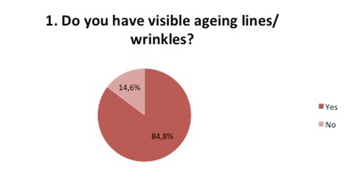 Wrinkles survey ageing lines