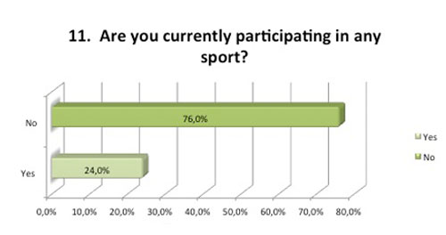 Fitness survey question participating in sport