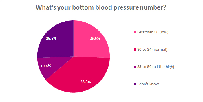whats your bottom blood pressure number?