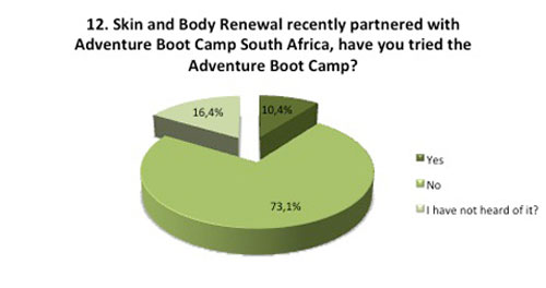 Fitness survey question Adventure bootcamp
