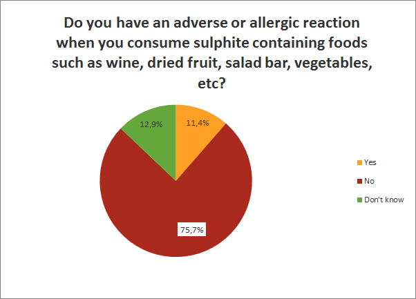 adverse or allergic reaction when consuming specific food?