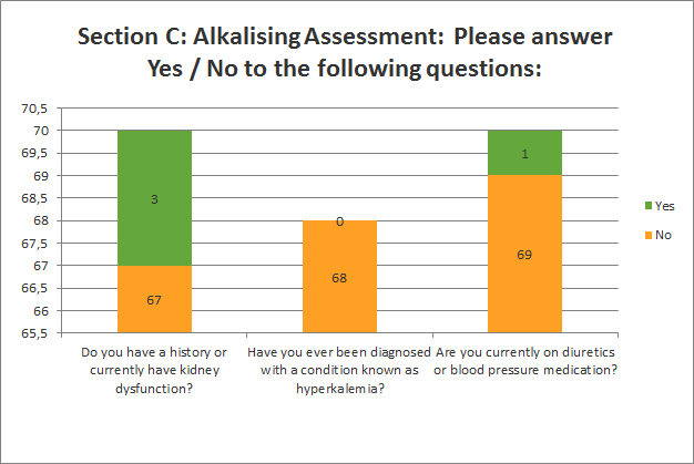 Alkalising Assessment