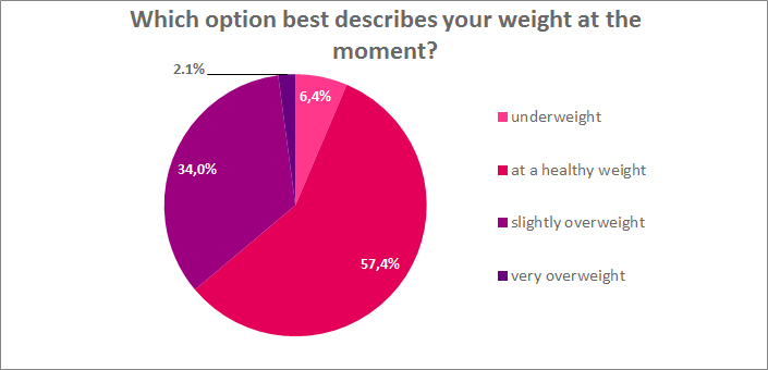 which option best describes your weight