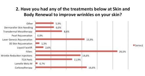 Wrinkles survey treatments for wrinkles
