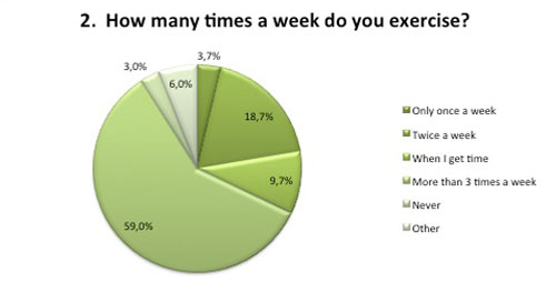 Fitness survey frequency training