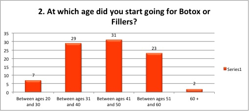 what age did you start botox or fillers?
