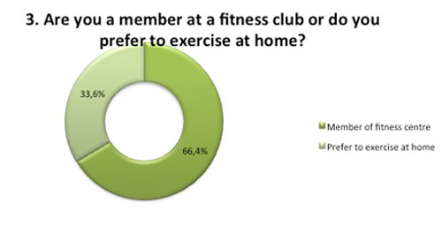 are you a member at fitness club/gym