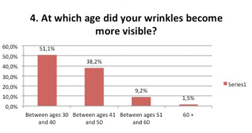 Ages to treat Wrinkles survey ageing lines