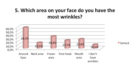 Area on face Wrinkles survey ageing lines