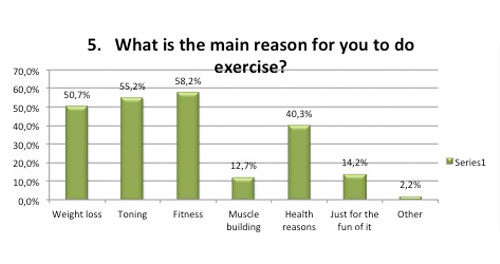 Fitness survey reasons for exercise