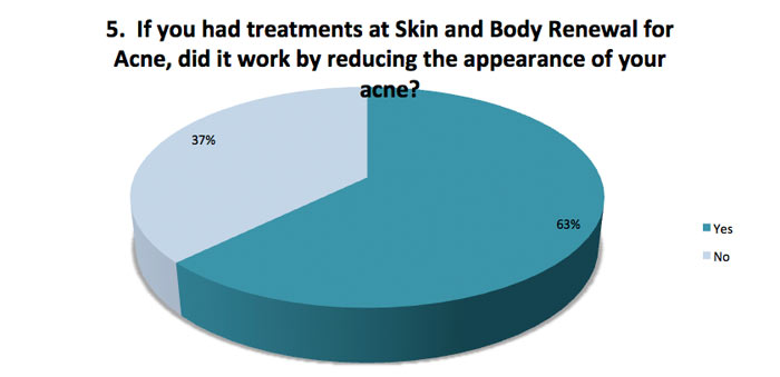 skin renewal survey did treatments work for acne