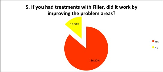 did treatments with filler work?