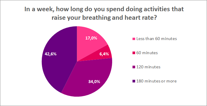 how long do you spend doing activities that raise breathing