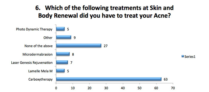 skin renewal survey what treatments were done to treat acne