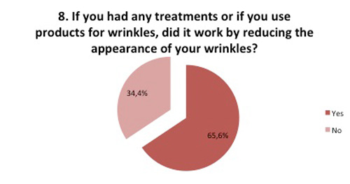 Wrinkles survey did treatment for wrinkles work?