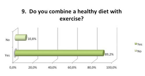 Fitness survey question healthy diet and exercise