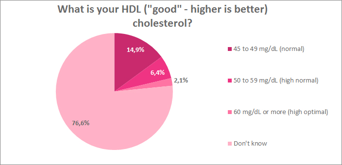 What HDL good cholesterol