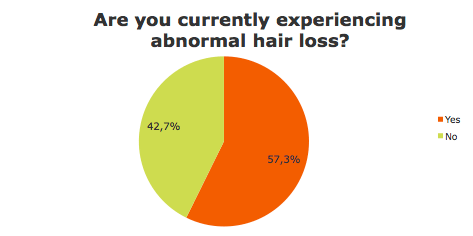 Are you experiencing hair loss? Survey