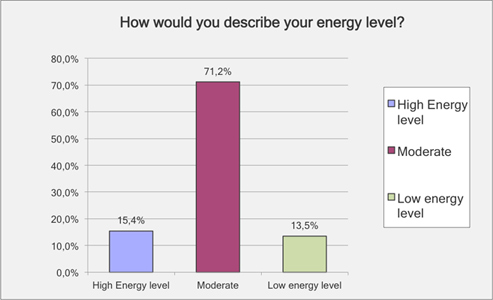 how would you describe energy levels health renewal survey