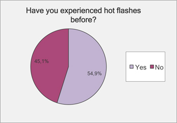 have you experienced hot flashes menopause