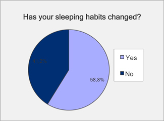 has your sleeping habits changed menopause