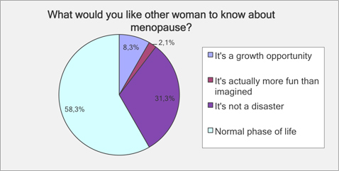 what would you like other woman to know about menopause?