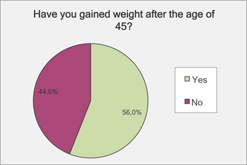 have you gained weight after the age of 45? menopause