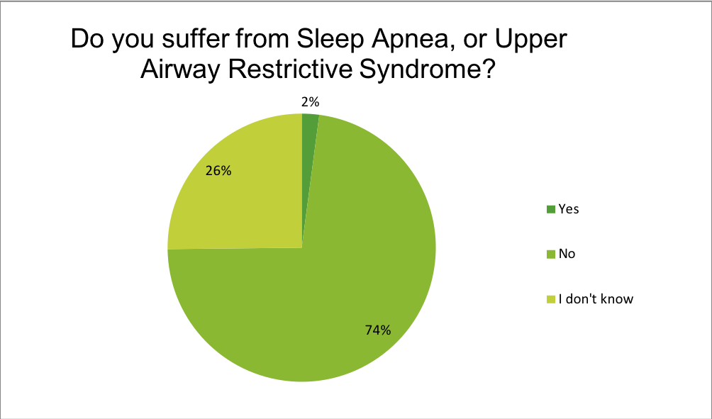 Renewal Institute Loyalty Survey Results June2018? Do you suffer from Sleep Anpea or UARS?