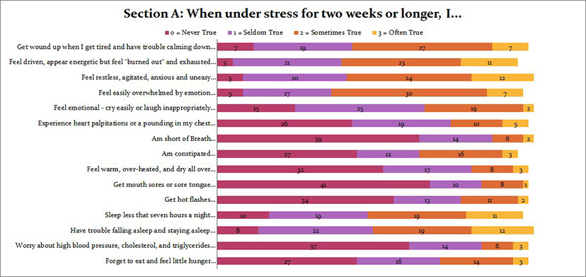 What happens when under stress for 2 weeks or longer question 1