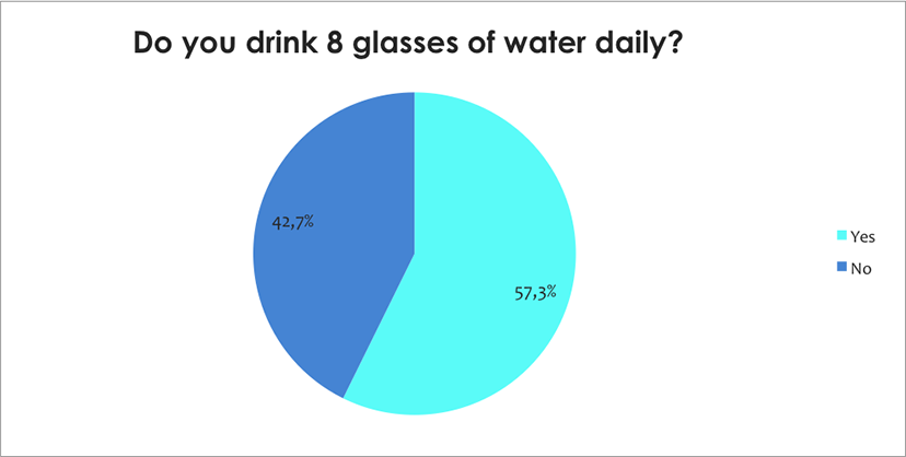 how many glasses of water do you drink metabolism survey health renewal