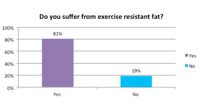 do you suffer from exercise resistant fat?