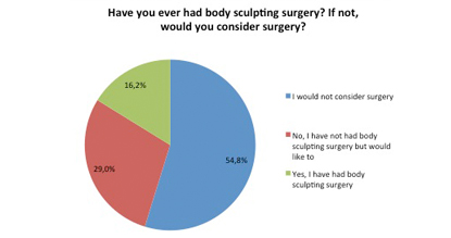 Have you had body sculpting surgery?
