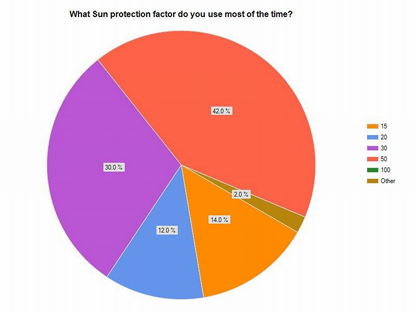 what sun protection factor do you use often?