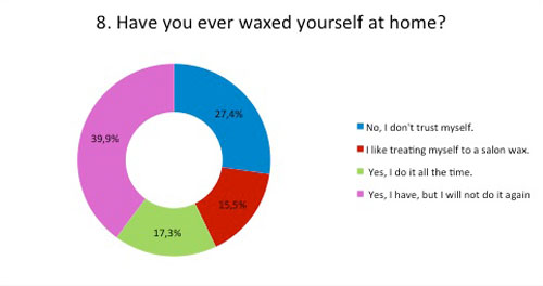 have you waxed at home?