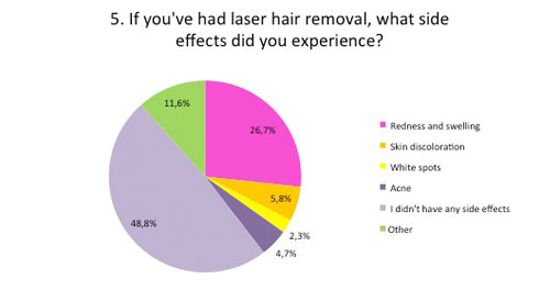have you had hair removal?