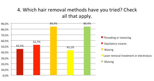 which hair methods have you tried?