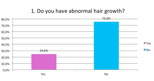do you have abnormal hair growth?