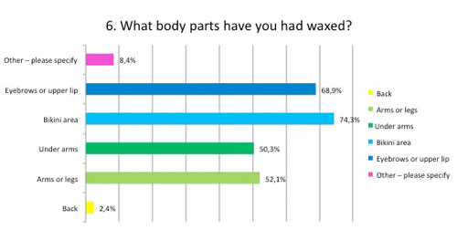 what body parts have you waxed?