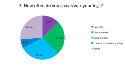 how often do you shave/wax your legs
