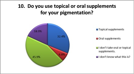 do you use tropical supplements for pigmentation?